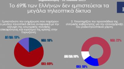 Οι Έλληνες δεν εμπιστεύονται τα τηλεοπτικά κανάλια