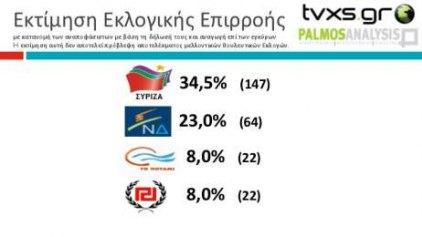 Οριακή αυτοδυναμία για τον ΣΥΡΙΖΑ σε νέα δημοσκόπηση - Ποιος βρίσκεται στην τρίτη θέση;