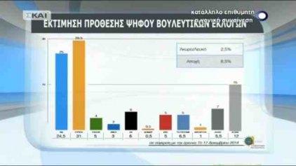 Στο 4,5% το προβάδισμα του ΣΥΡΙΖΑ