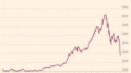 """Στα """"κόκκινα""""αποχαιρετούν τον Αύγουστο τα ασιατικά χρηματιστήρια"""