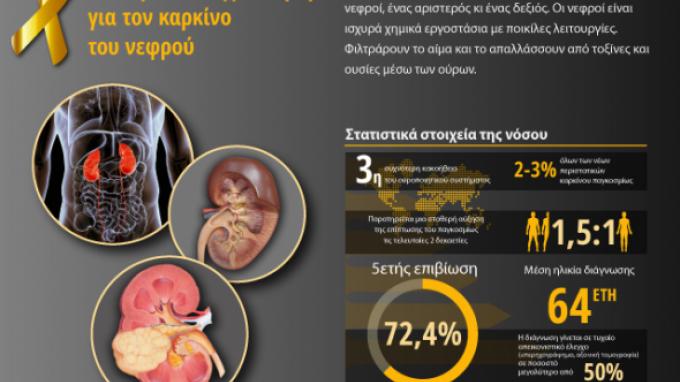 Καρκίνος του νεφρού: Ένας σιωπηλός εχθρός…